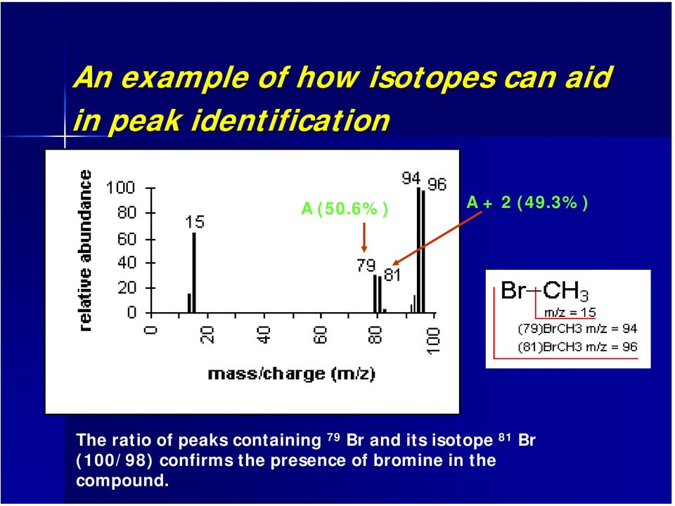 3) The ratio of peaks containing 79 Br and its