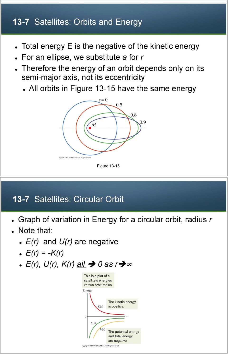 Therefore the energy of an orbit depends only on its semi-major axis, not its eccentricity!