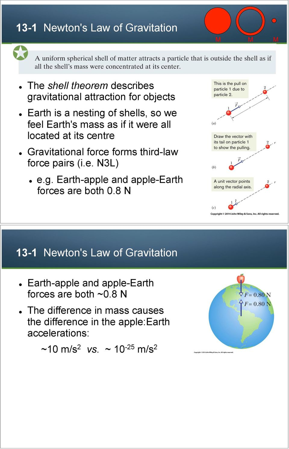 Gravitational force forms third-law force pairs (i.e. N3L)! e.g. Earth-apple and apple-earth forces are both 0.