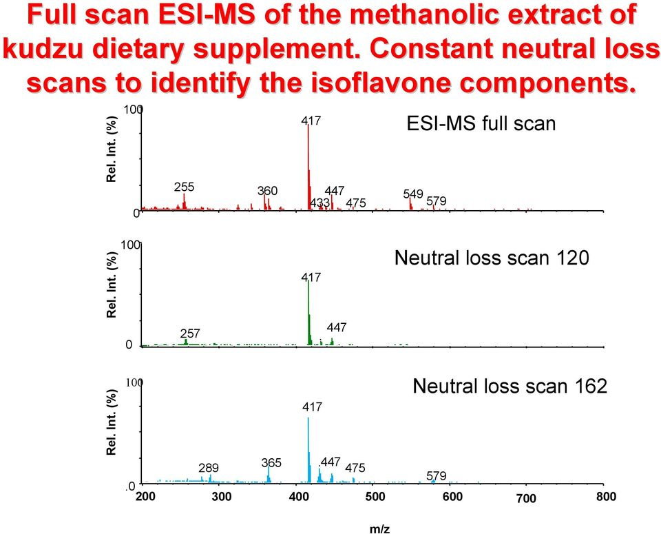 Constant neutral loss scans to identify the isoflavone components.
