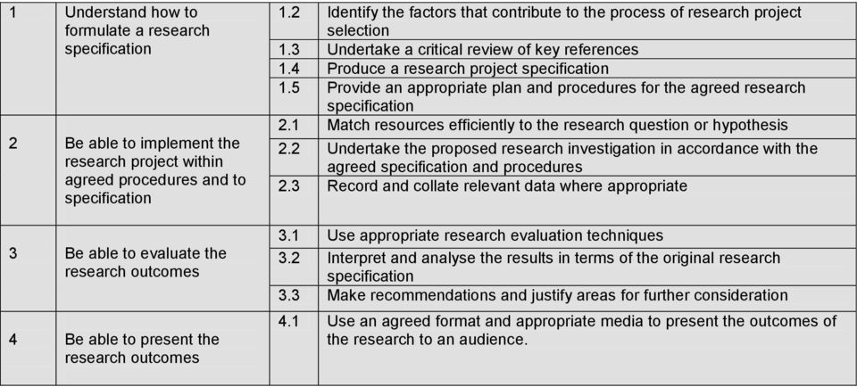 4 Produce a research project specification 1.5 Provide an appropriate plan and procedures for the agreed research specification 2.