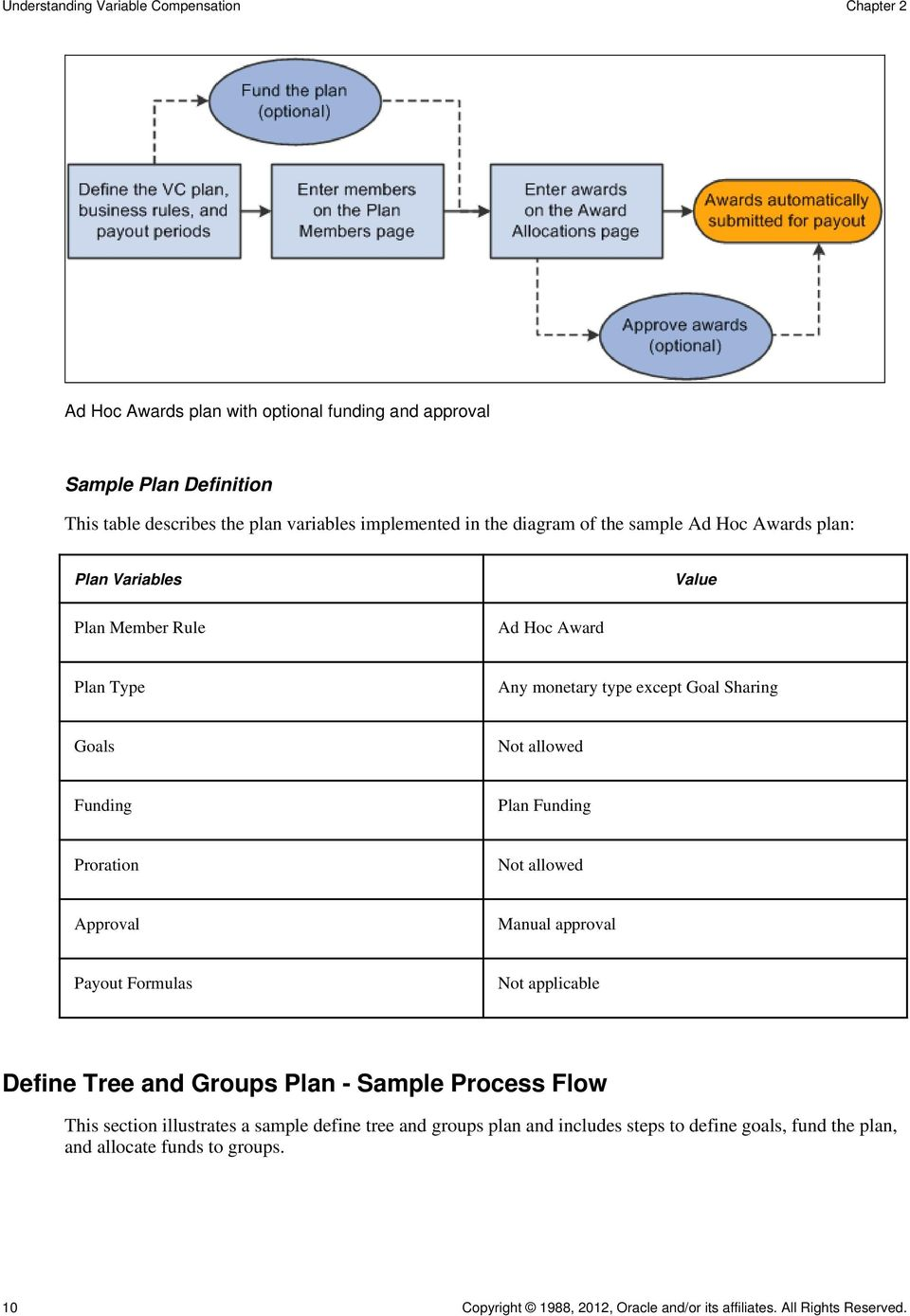 Plan Funding Proration Not allowed Approval Manual approval Payout Formulas Not applicable Define Tree and Groups Plan - Sample Process Flow This section illustrates a sample