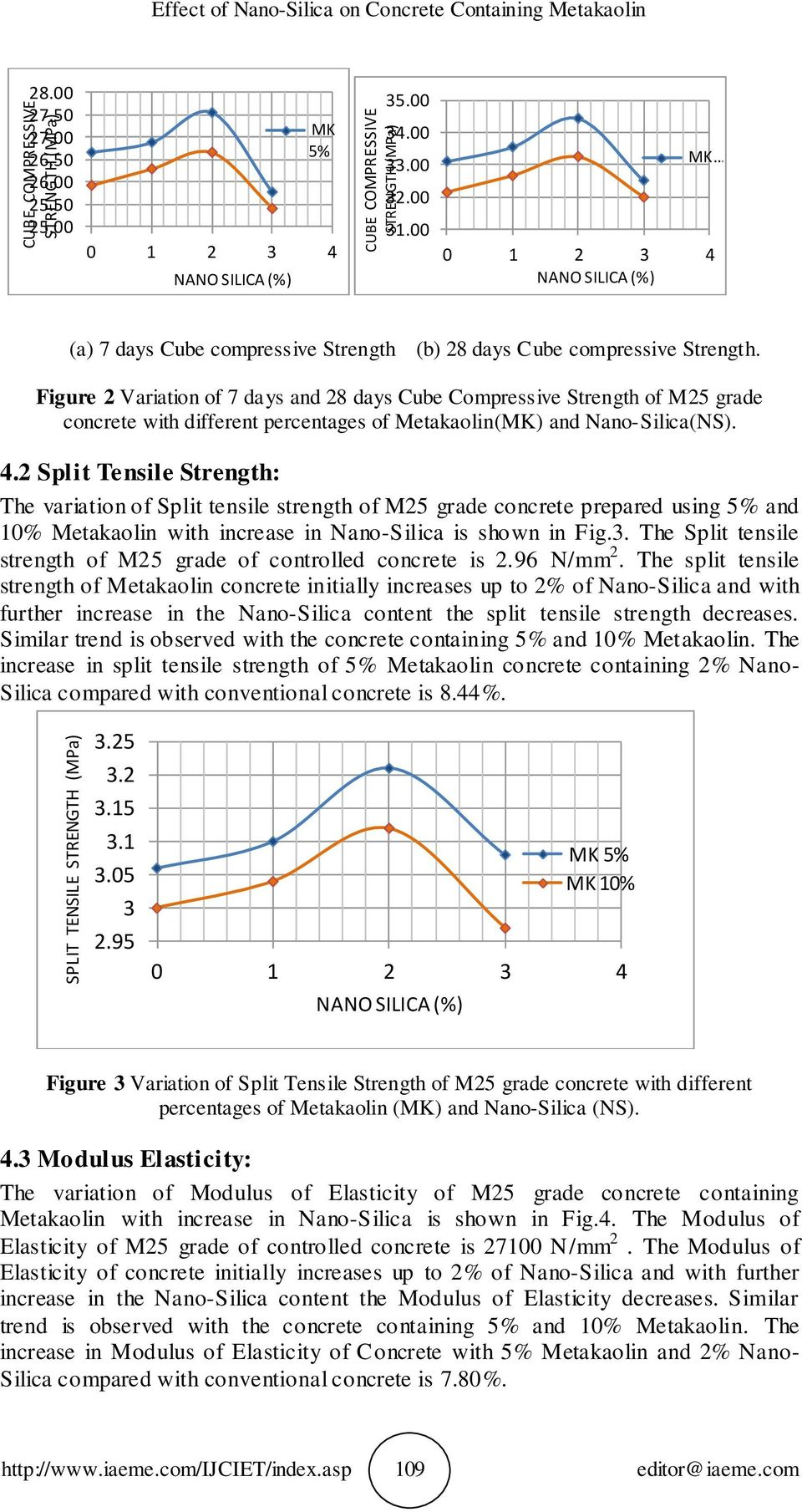 Figure 2 Variation of 7 days and 28 days Cube Compressive Strength of M25 grade concrete with different percentages of Metakaolin(MK) and Nano-Silica(NS). 4.