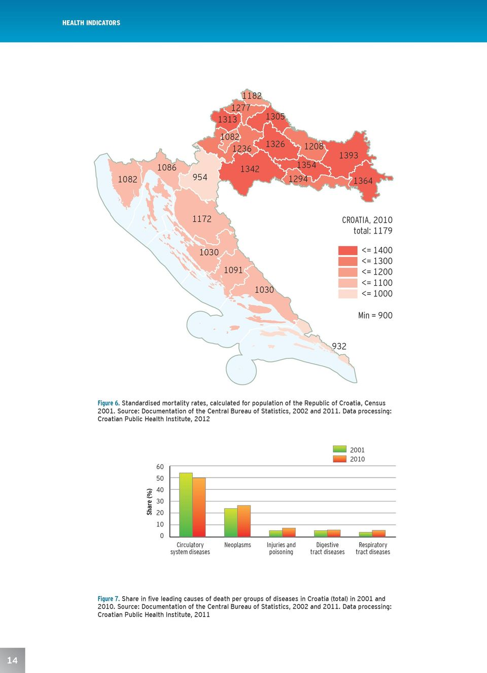 Data processing: Croatian Public Health Institute, 2012 60 2001 2010 50 Share (%) 40 30 20 10 0 Circulatory system diseases Neoplasms Injuries and poisoning Digestive tract diseases Respiratory tract