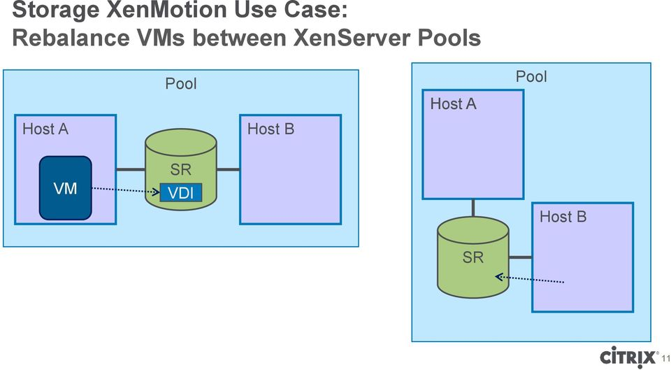 XenServer Pools Host A Pool