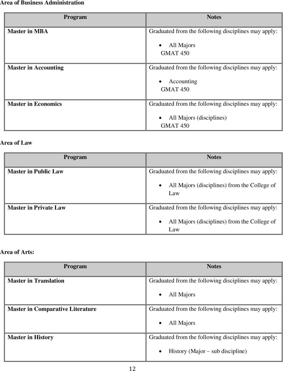 College of Law Master in Private Law All Majors (disciplines) from the College of Law Area of Arts: Master in
