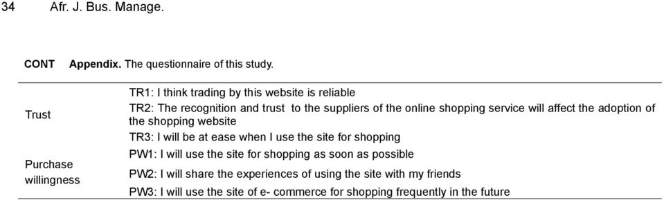 online shopping service will affect the adoption of the shopping website TR3: I will be at ease when I use the site for shopping PW1: