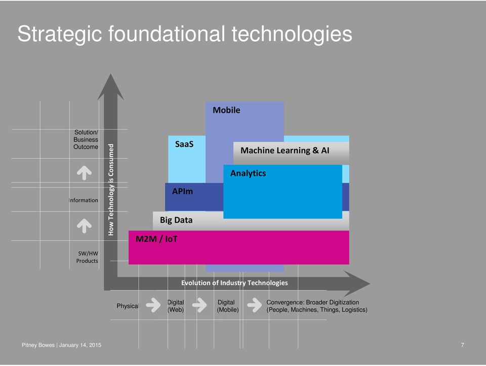 Products Evolution of Industry Technologies Physical Digital (Web) Digital (Mobile)