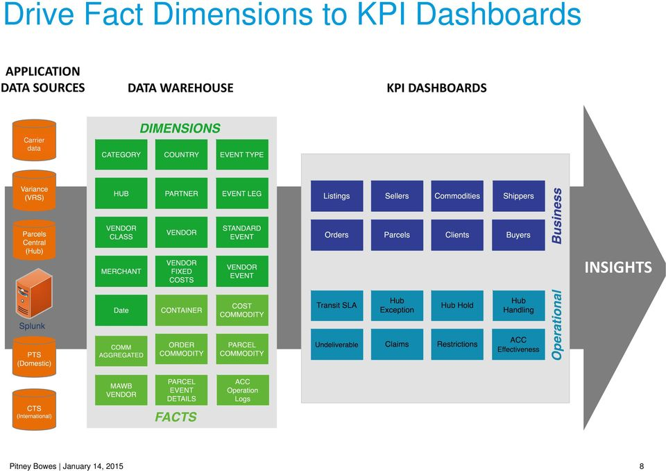 DATA WAREHOUSE KPI DASHBOARDS