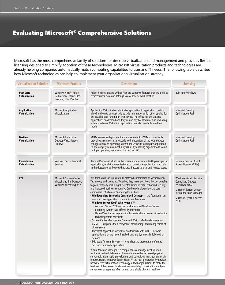 The following table describes how Microsoft technologies can help to implement your organization s virtualization strategy.