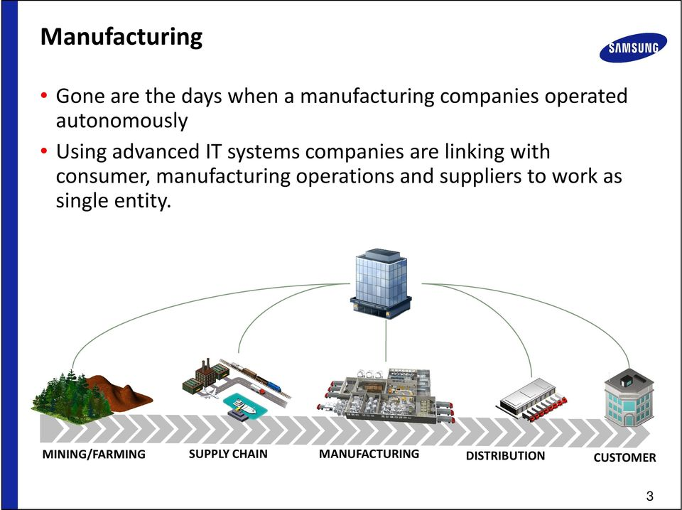 with consumer, manufacturing operations and suppliers to work as