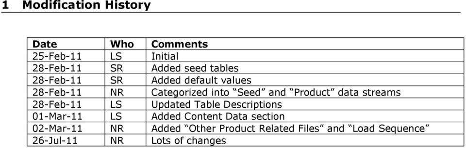 data streams 28-Feb-11 LS Updated Table Descriptions 01-Mar-11 LS Added Content Data