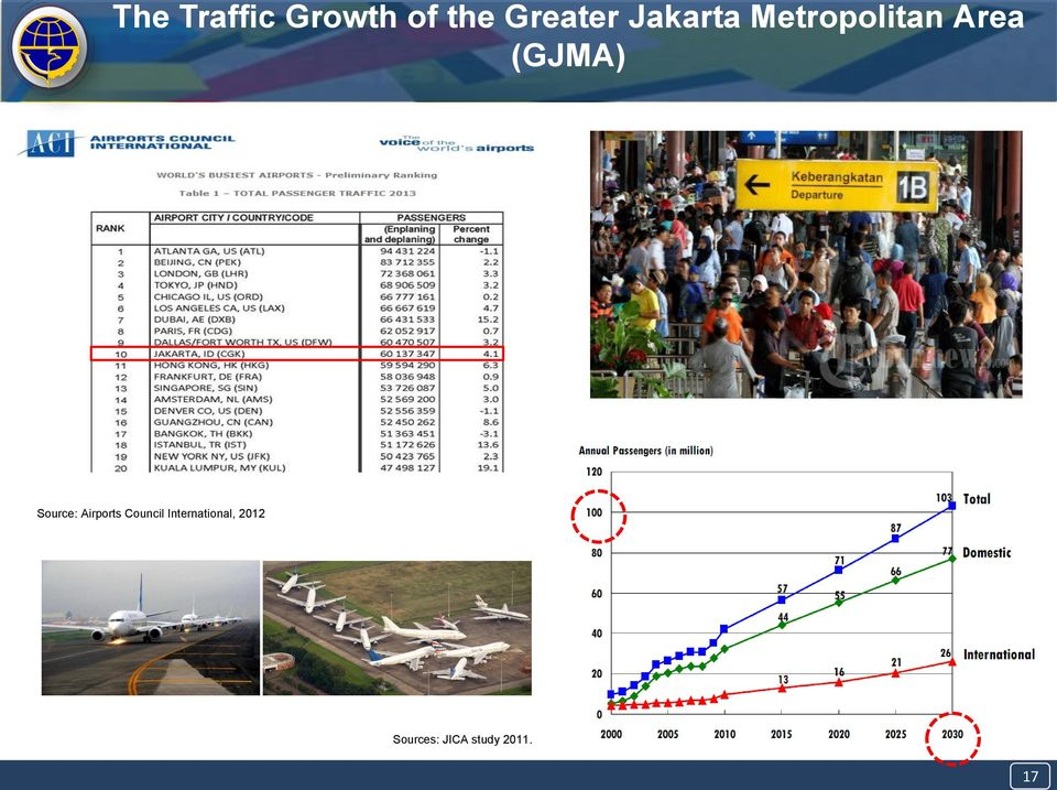 Source: Airports Council