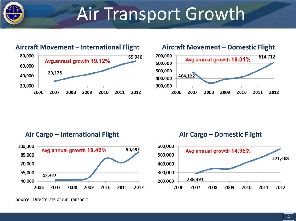 annual growth 16.01% Air Cargo International Flight Avg.annual growth 19.