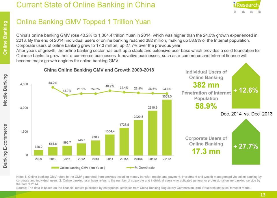 9% of the Internet population. Corporate users of online banking grew to 17.3 million, up 27.7% over the previous year.