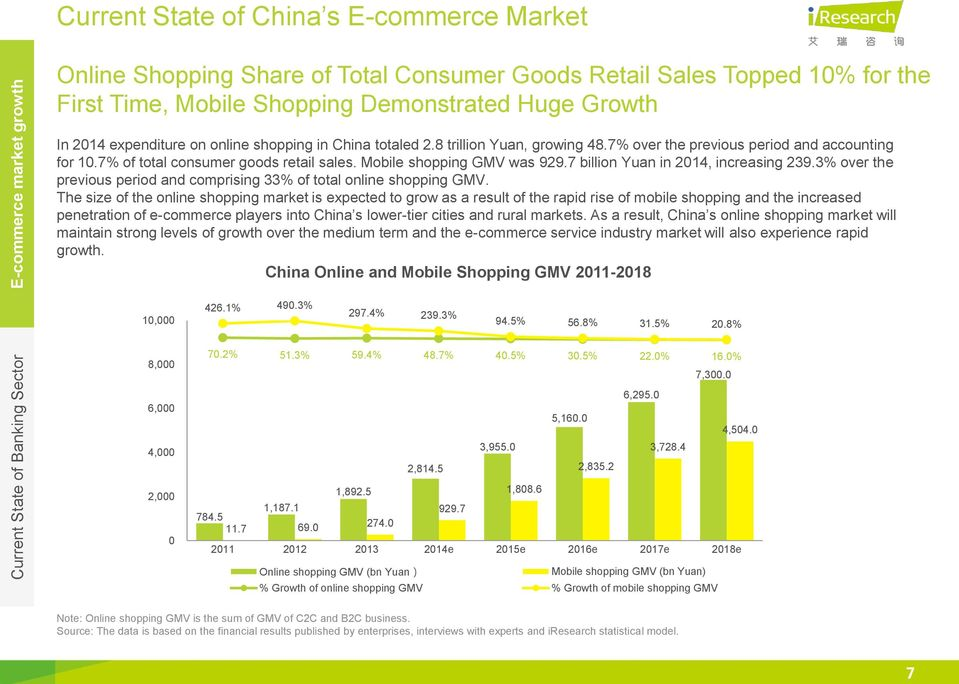 7% of total consumer goods retail sales. Mobile shopping GMV was 929.7 billion Yuan in 2014, increasing 239.3% over the previous period and comprising 33% of total online shopping GMV.