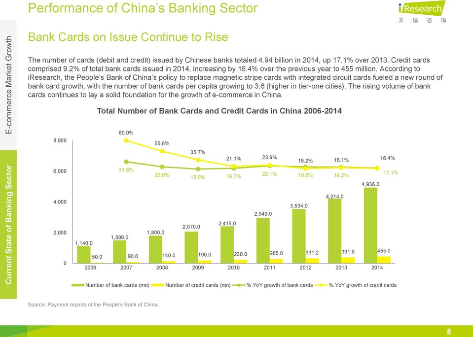 According to iresearch, the People s Bank of China s policy to replace magnetic stripe cards with integrated circuit cards fueled a new round of bank card growth, with the number of bank cards per