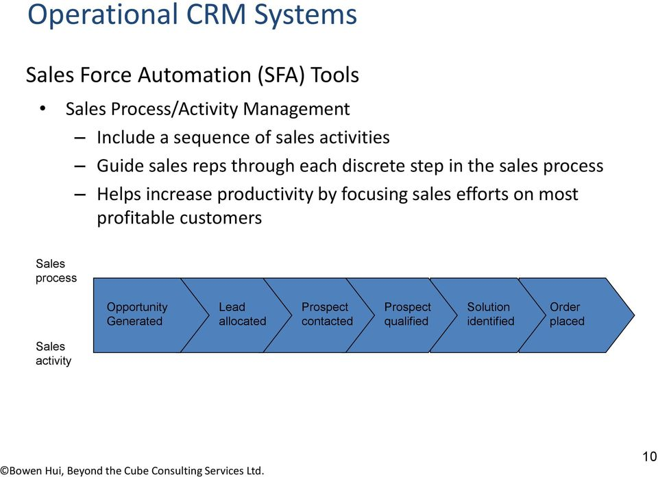 productivity by focusing sales efforts on most profitable customers Sales process Opportunity Generated
