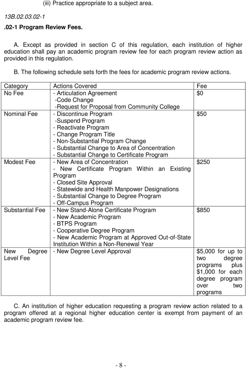 The following schedule sets forth the fees for academic program review actions.