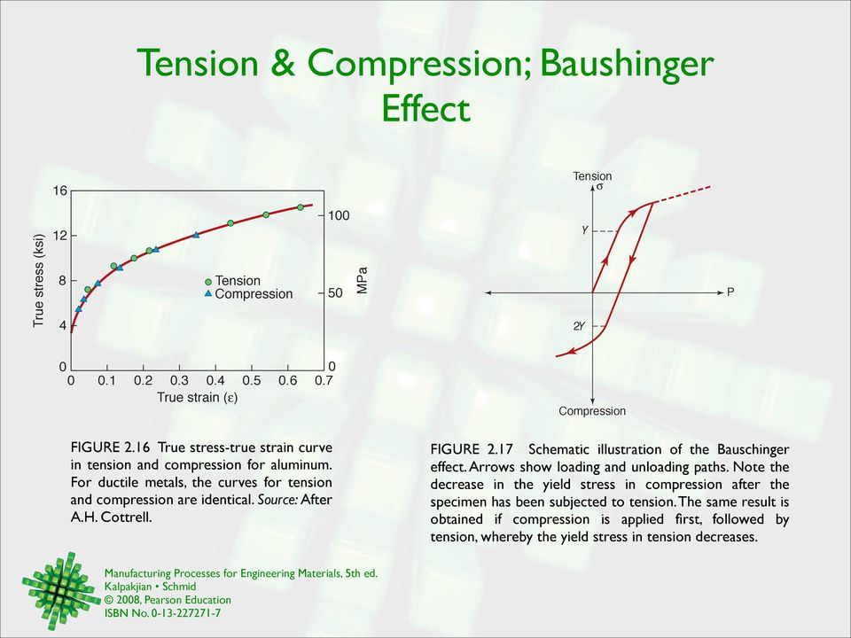 Cottrell. Compression FIGURE 2.17 Schematic illustration of the Bauschinger effect. Arrows show loading and unloading paths.
