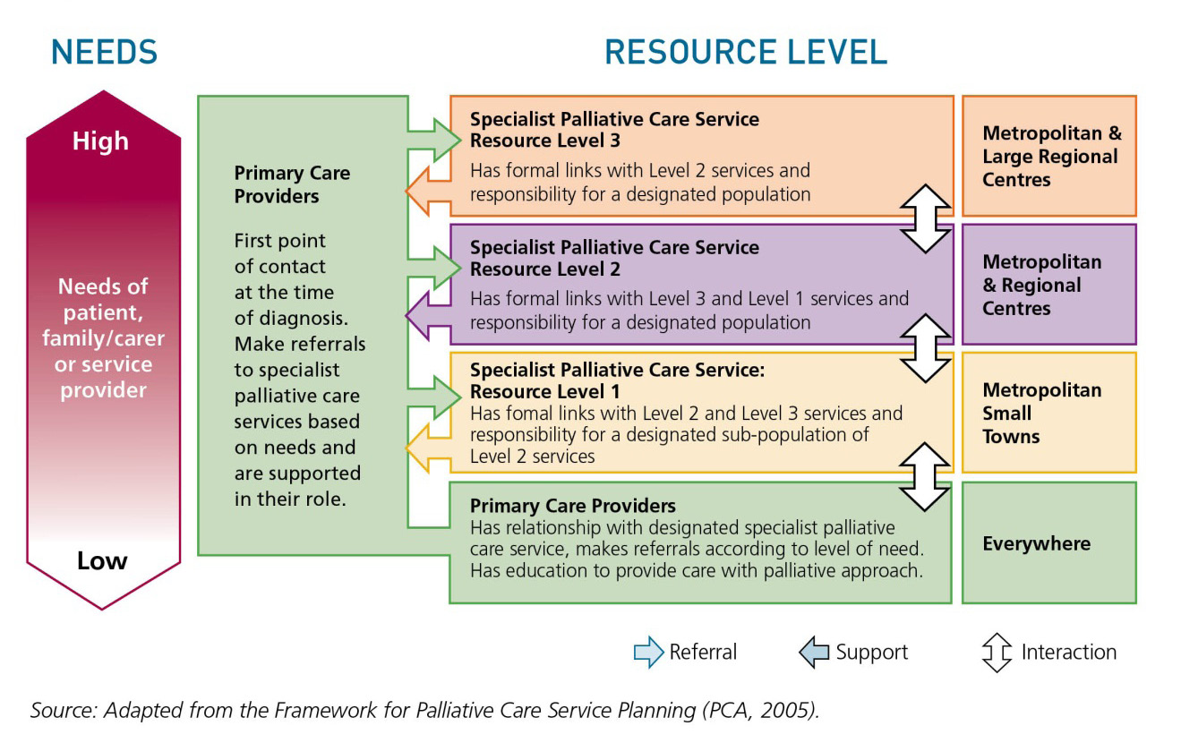 A networked approach to services People have many different needs during the course of an end of life journey.