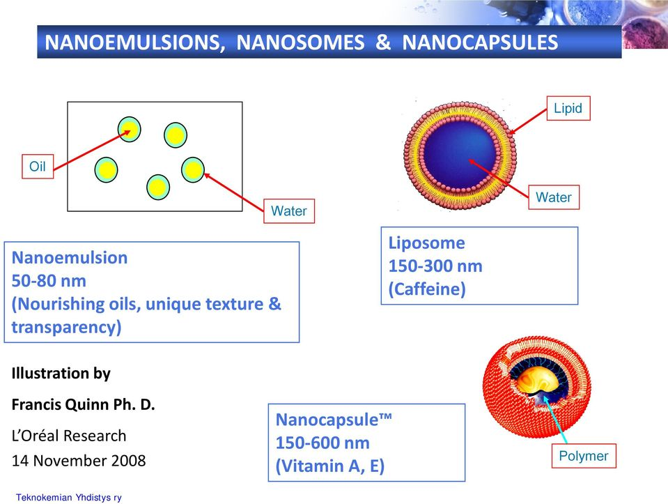 transparency) Liposome 150-300 nm (Caffeine) Illustration by Francis