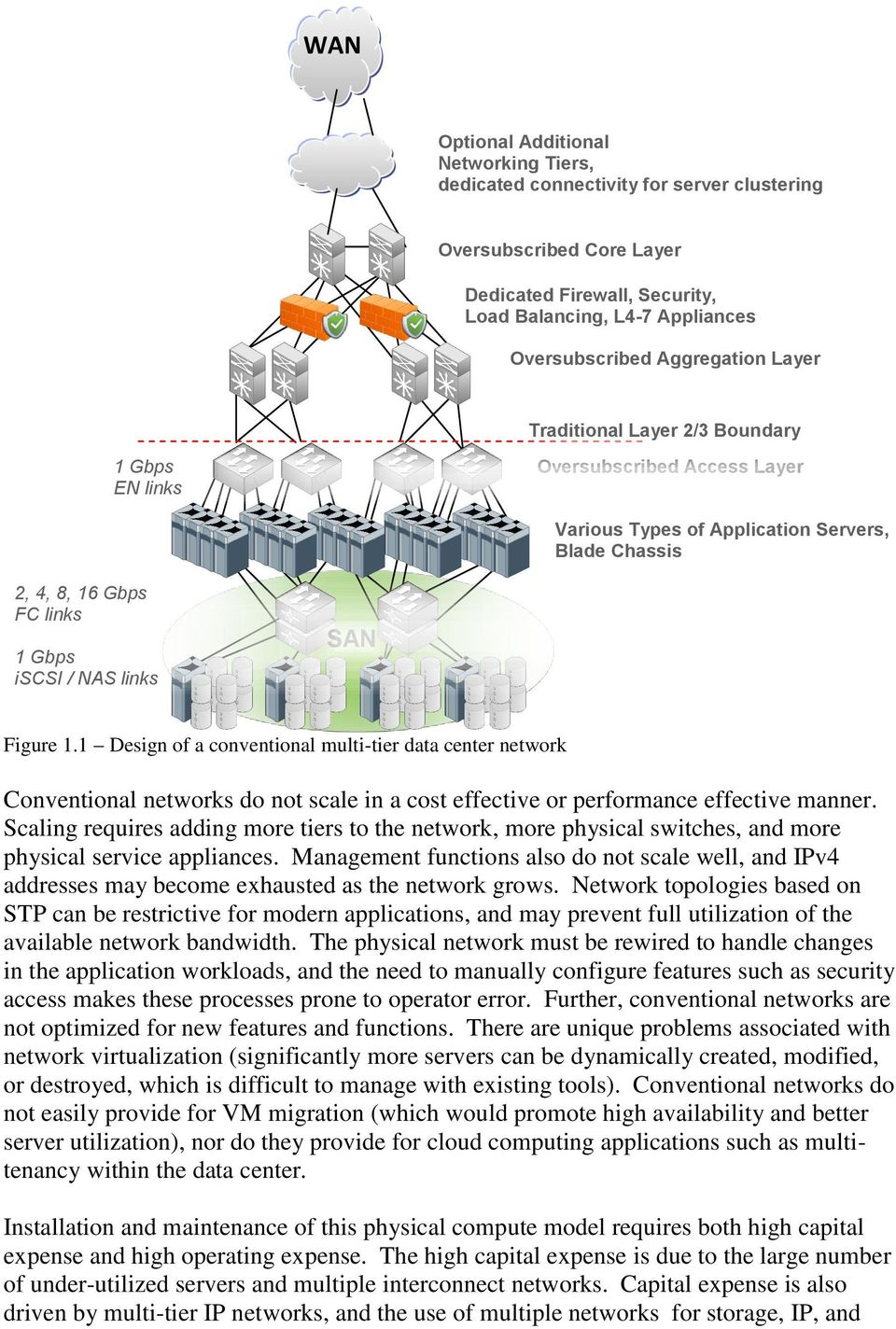 Figure 1.1 Design of a conventional multi-tier data center network Conventional networks do not scale in a cost effective or performance effective manner.