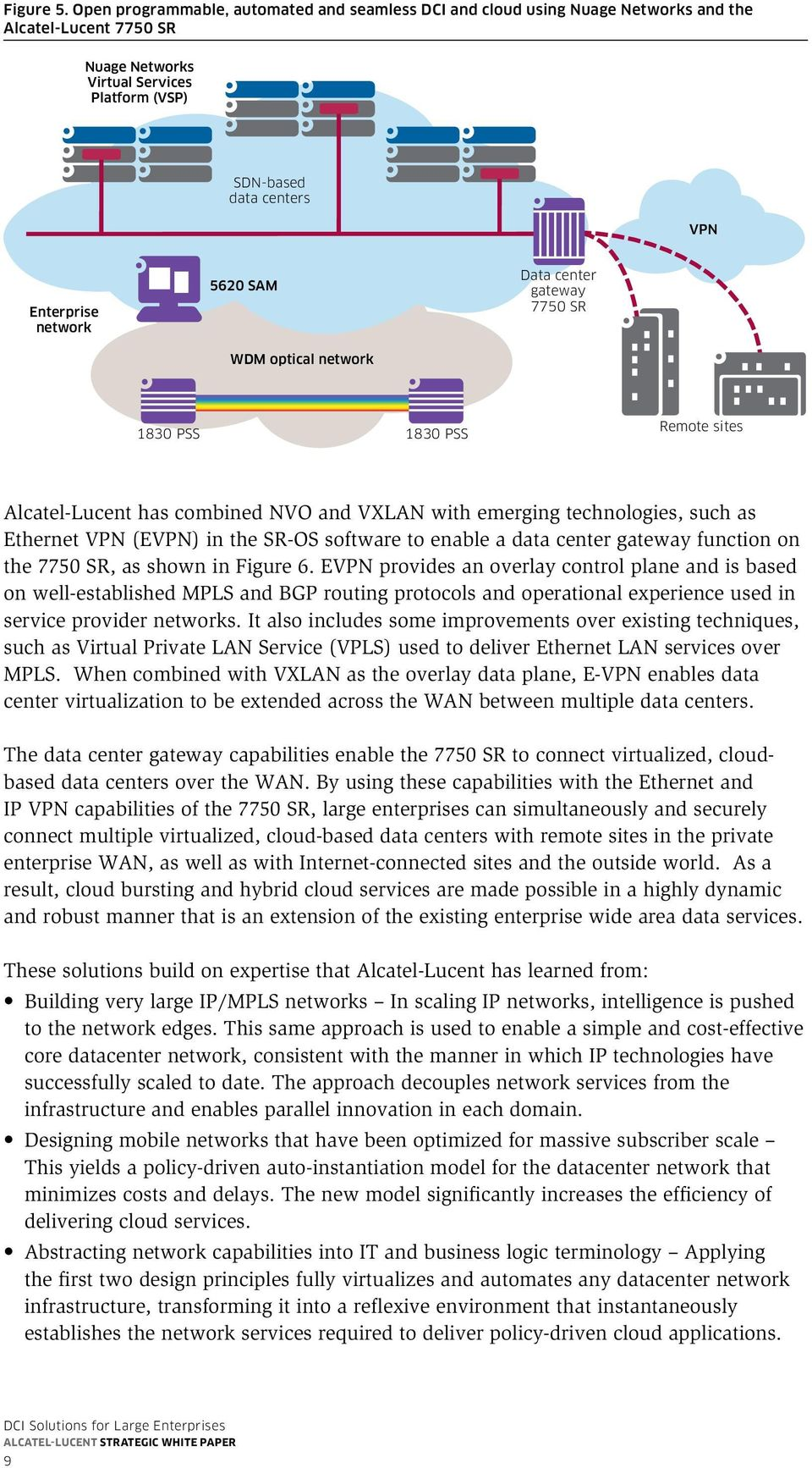 network 5620 SAM WDM optical network Data center gateway 7750 SR Remote sites Alcatel-Lucent has combined NVO and VXLAN with emerging technologies, such as Ethernet VPN (EVPN) in the SR-OS software