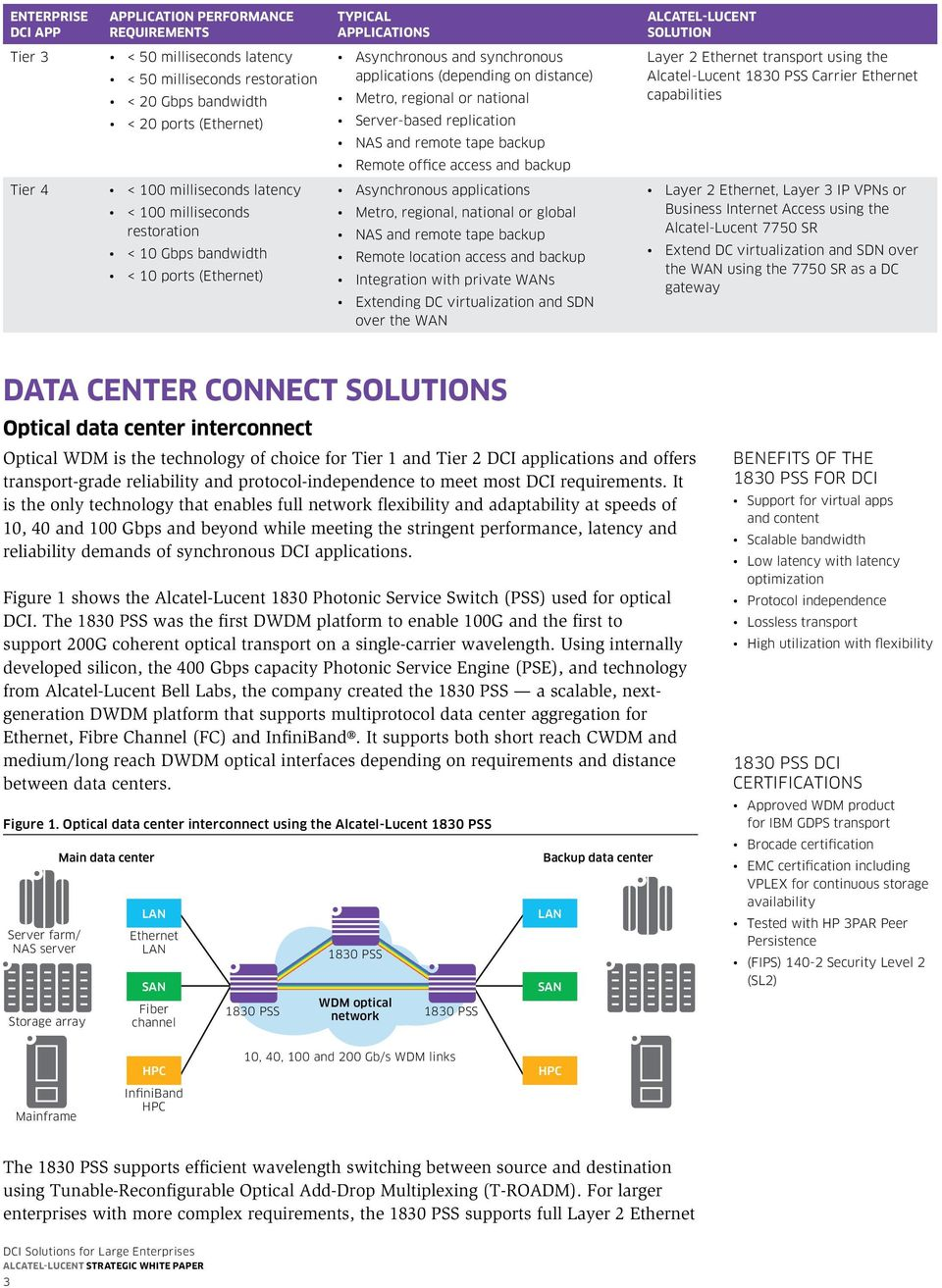 Alcatel-Lucent Carrier Ethernet capabilities Remote office access and backup Tier 4 < 100 milliseconds latency < 100 milliseconds restoration < 10 Gbps bandwidth < 10 ports (Ethernet) Asynchronous