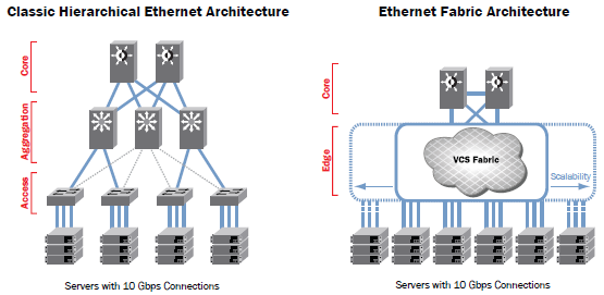 CMCNE and BNA Unlike hierarchical Ethernet, Ethernet fabrics allows all paths to be active, providing greater scalability and reducing management complexity.