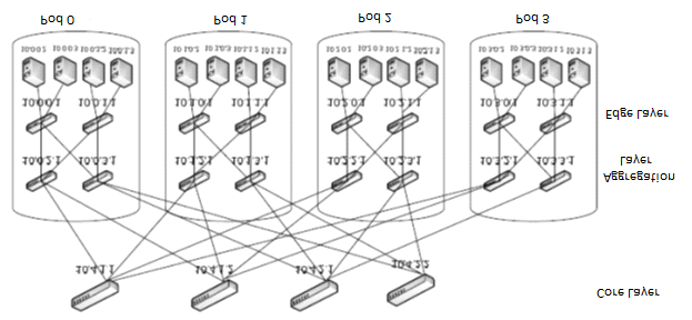Fig. 5 A sample topology of Fat-tree architecture (Bilal et al., 2012) quick response to nearby servers once network failure or demand requests happen.