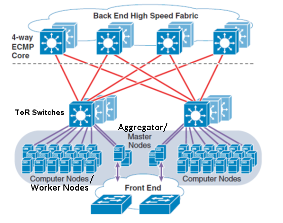 aggregation at different levels of the network. Canonical data center architecture, from Cisco Data Center Infrastructure 2.