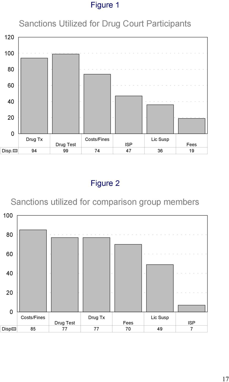94 99 74 47 36 19 100 Figure 2 Sanctions utilized for comparison group