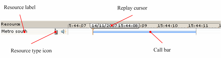 Timeline display The Timeline display shows the current call being replayed in a horizontal strip graphical form. The horizontal strip for the call shows: The start and end point of the call.