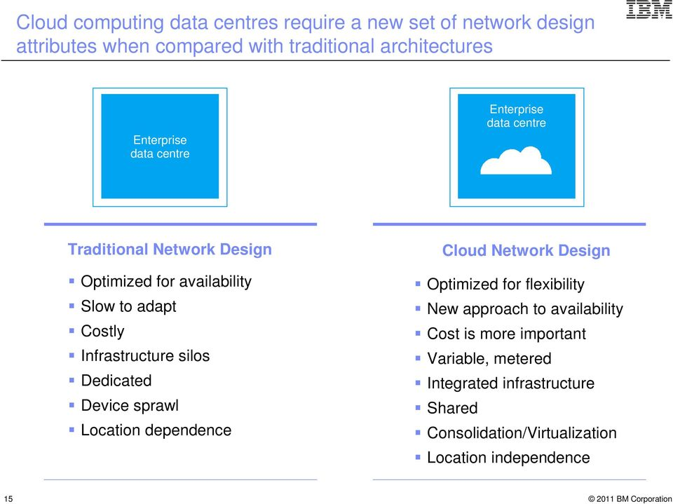 Infrastructure silos Dedicated Device sprawl Location dependence Cloud Network Design Optimized for flexibility New approach to