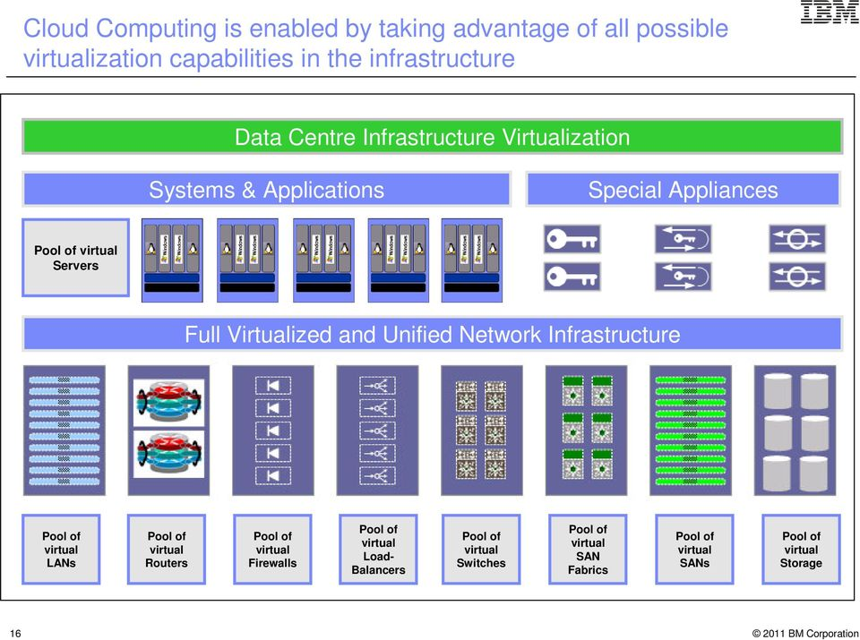 Virtualized and Unified Network Infrastructure Pool of virtual LANs Pool of virtual Routers Pool of virtual Firewalls