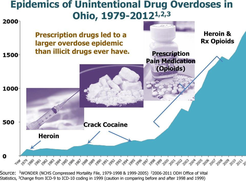 Prescription Pain Medication (Opioids) Heroin & Rx Opioids Heroin Crack Cocaine Source: 1 WONDER (NCHS