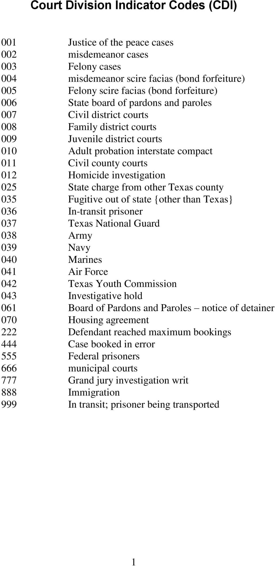investigation 025 State charge from other Texas county 035 Fugitive out of state {other than Texas} 036 In-transit prisoner 037 Texas National Guard 038 Army 039 Navy 040 Marines 041 Air Force 042