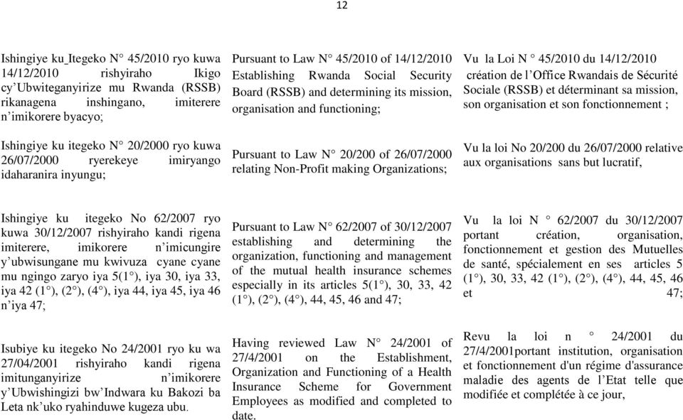 Pursuant to Law N 20/200 of 26/07/2000 relating Non-Profit making Organizations; Vu la Loi N 45/2010 du 14/12/2010 création de l Office Rwandais de Sécurité Sociale (RSSB) et déterminant sa mission,