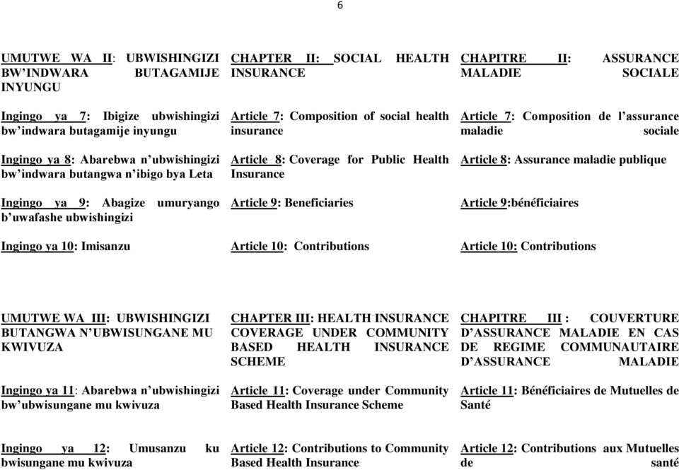 Health Insurance Article 9: Beneficiaries Article 10: Contributions CHAPITRE II: ASSURANCE MALADIE SOCIALE Article 7: Composition de l assurance maladie sociale Article 8: Assurance maladie publique