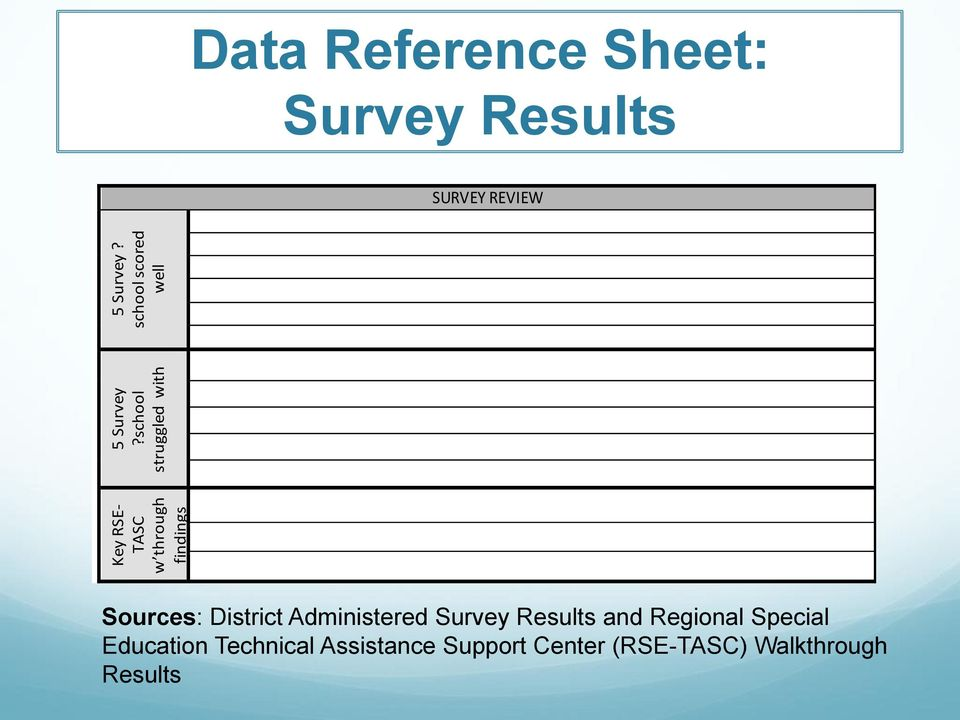 school scored well Data Reference Sheet: Survey Results SURVEY REVIEW