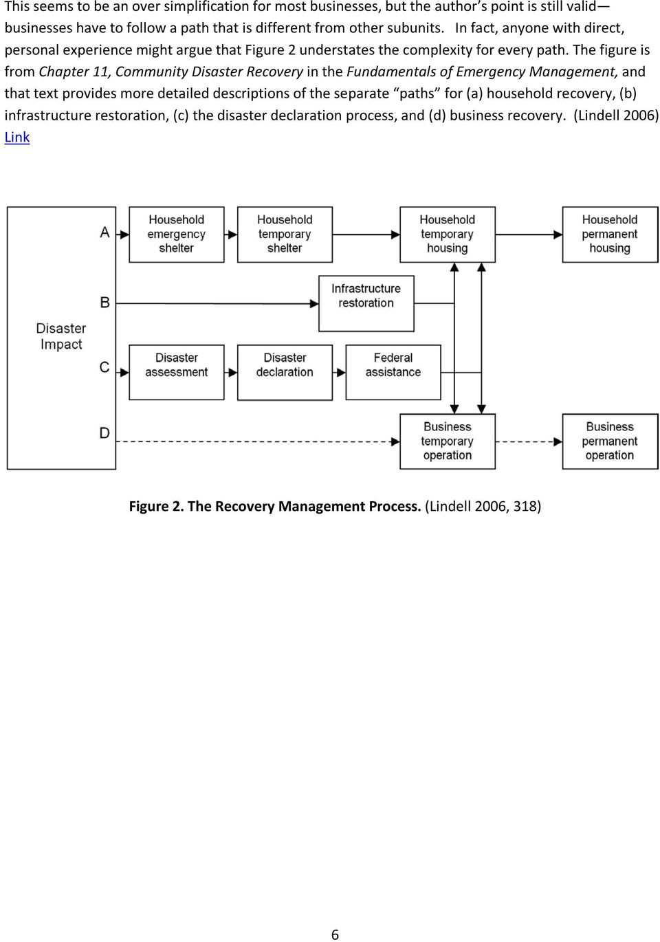 The figure is from Chapter 11, Community Disaster Recovery in the Fundamentals of Emergency Management, and that text provides more detailed descriptions of the