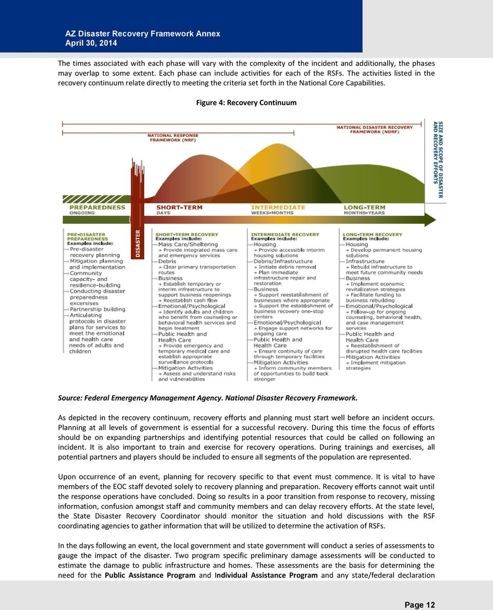 Figure 4: Recovery Continuum Source: Federal Emergency Management Agency. National Disaster Recovery Framework.