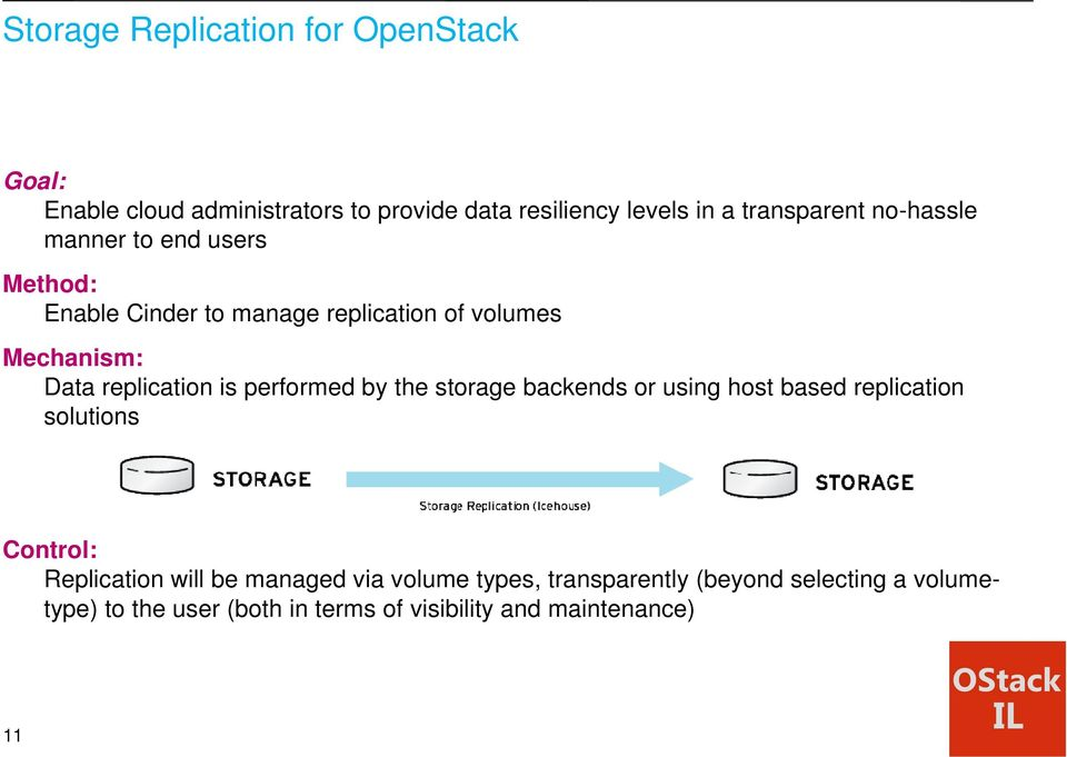 replication is performed by the storage backends or using host based replication solutions Control: Replication will