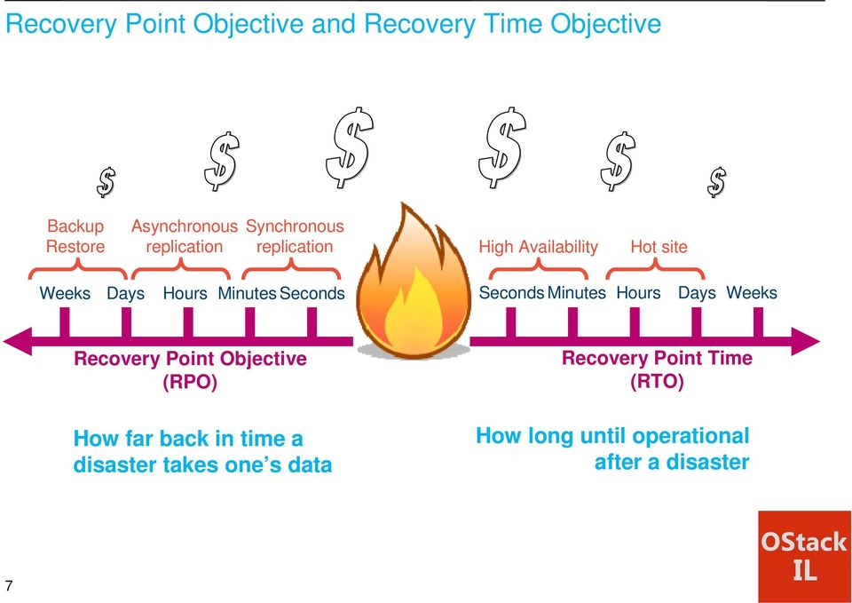 Seconds Seconds Minutes Hours Days Weeks Recovery Point Objective (RPO) How far back in