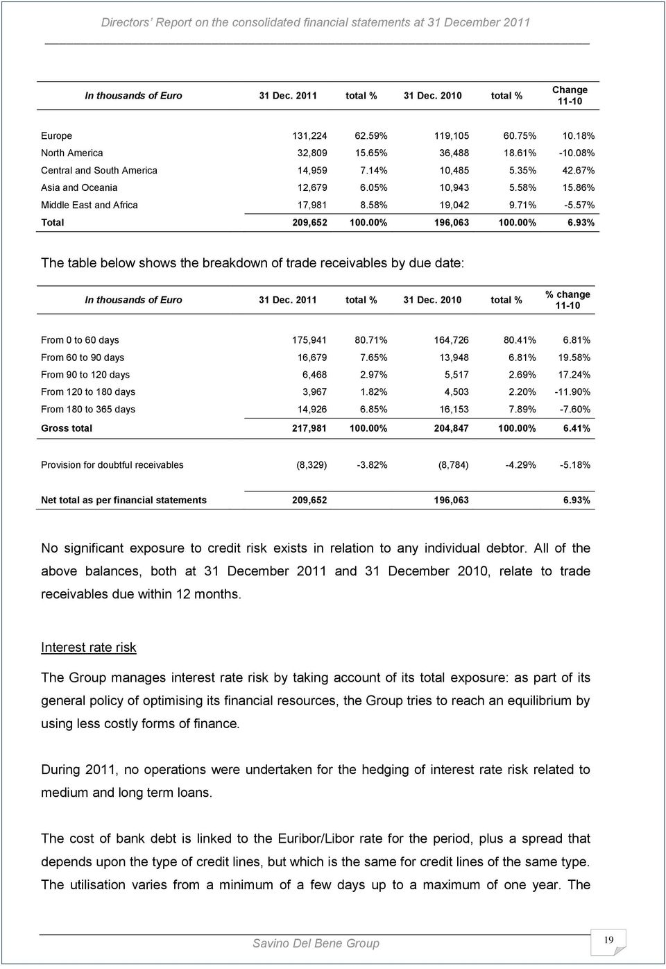 00% 6.93% The table below shows the breakdown of trade receivables by due date: In thousands of Euro 31 Dec. 2011 total % 31 Dec. 2010 total % % change 11-10 From 0 to 60 days 175,941 80.