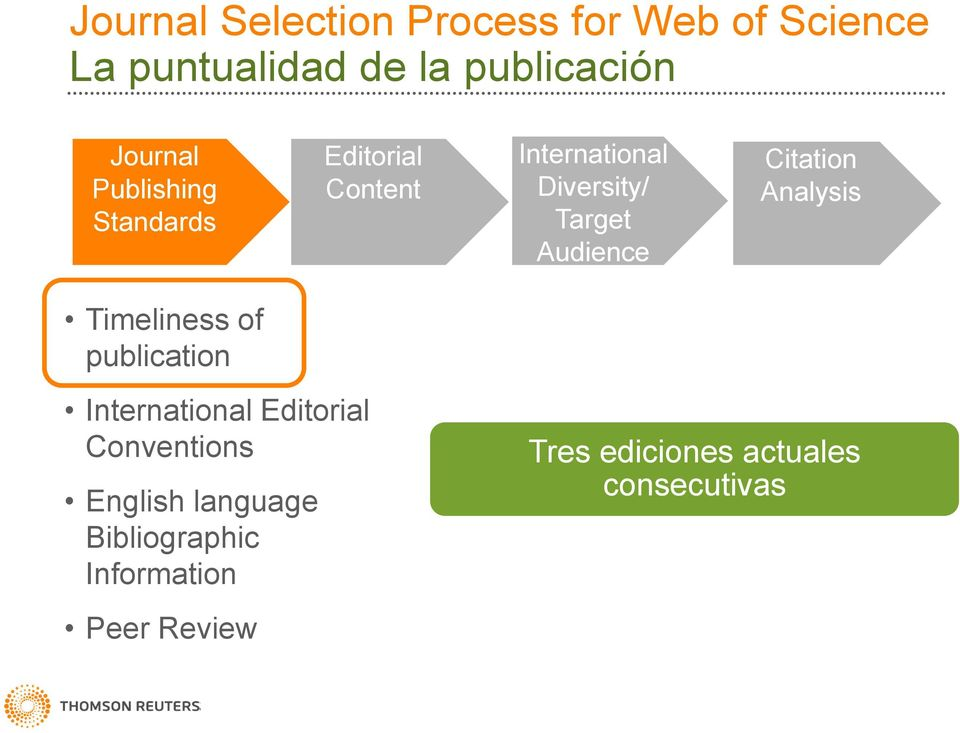Audience Citation Analysis Timeliness of publication International Editorial