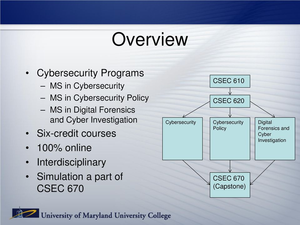 courses 100% online Cybersecurity CSEC 620 Cybersecurity Policy Digital