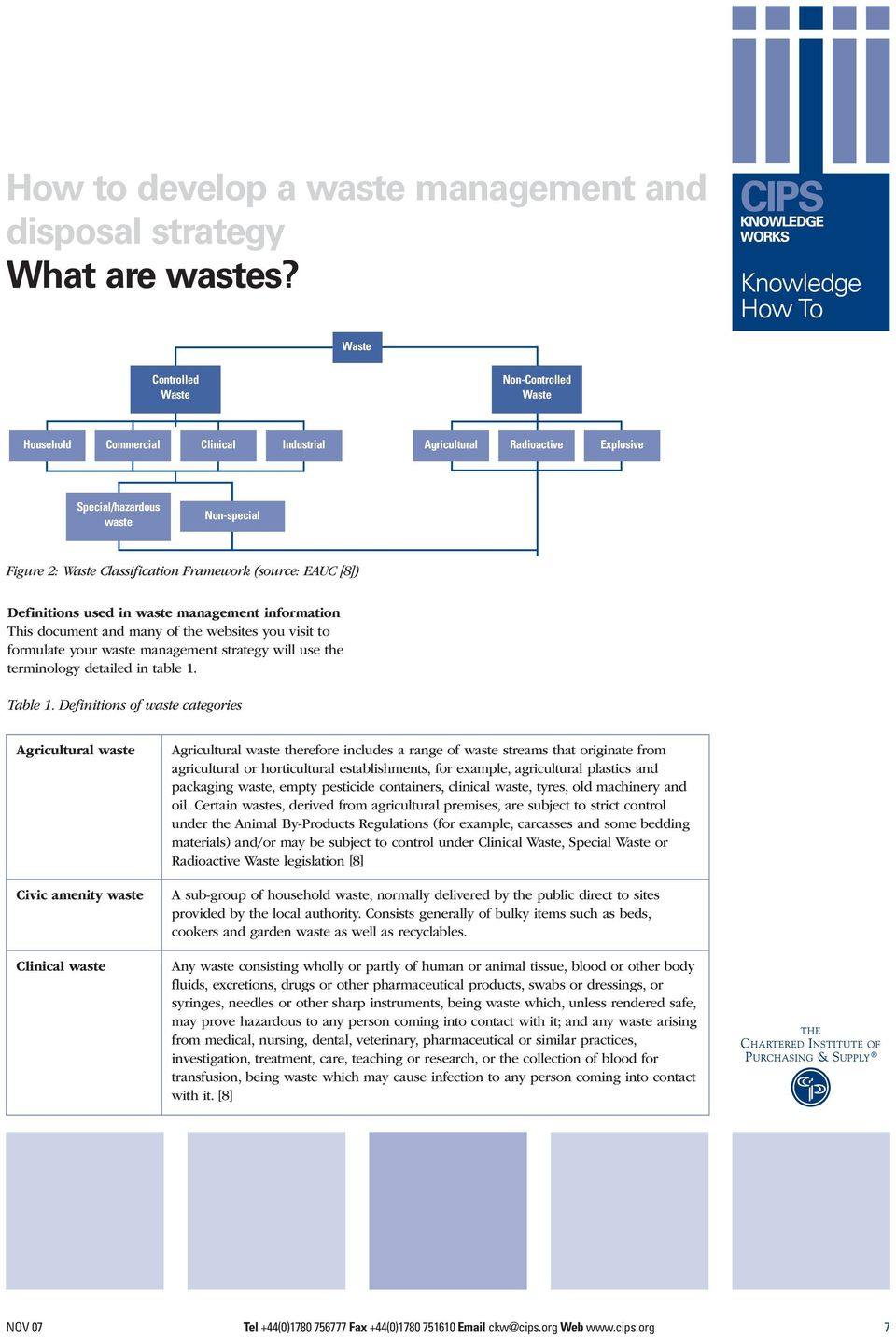 (source: EAUC [8]) Definitions used in waste management information This document and many of the websites you visit to formulate your waste management strategy will use the terminology detailed in