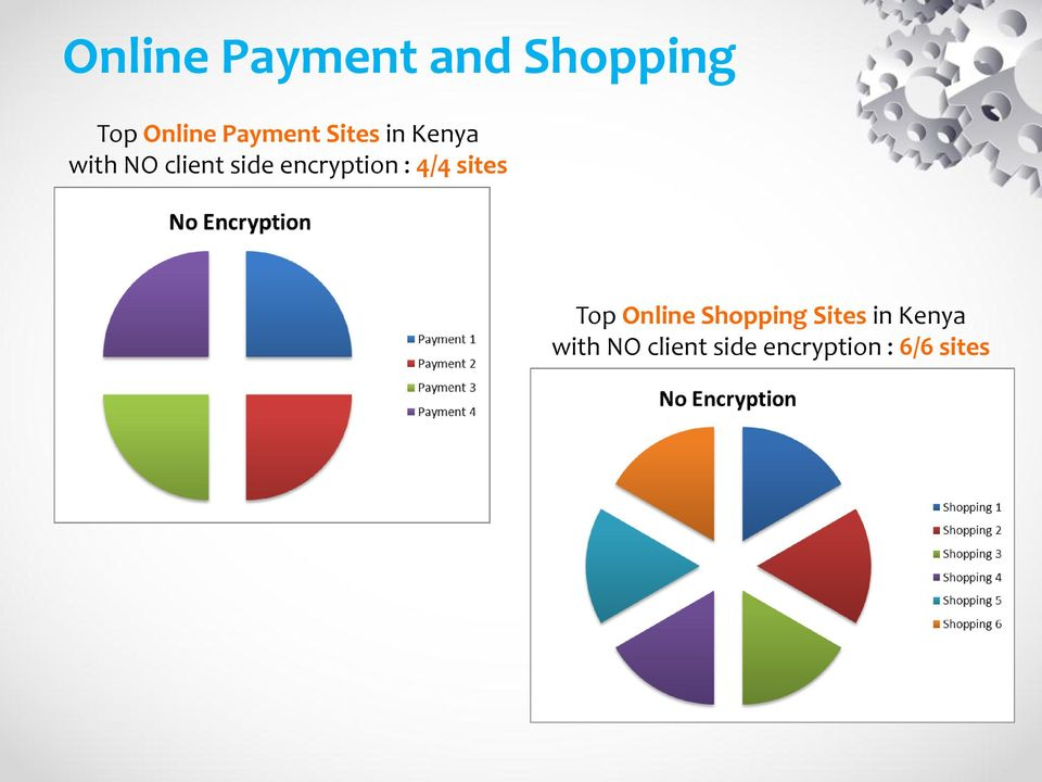 encryption : 4/4 sites Top Online Shopping